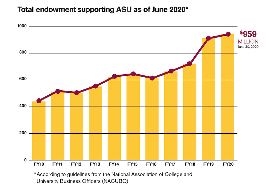 Total endowment supporting ASU as of June 2019.
