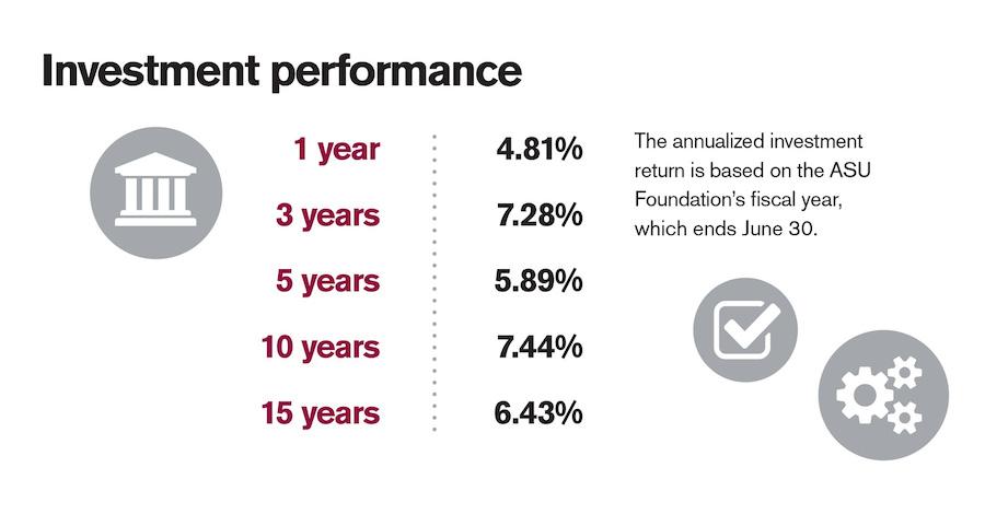 Investment performance.