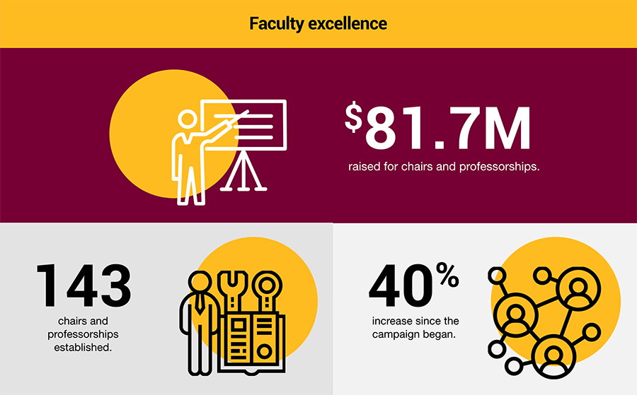 Faculty excellence. $81.7M raised for chairs and professorships. 143 chairs and professorships established. 40% increase since the campaign began.